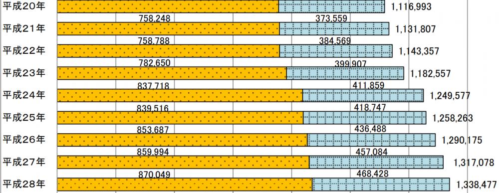 海外在留邦人数調査統計(外務省HPより) ※黄色は長期滞在者、青色は永住者